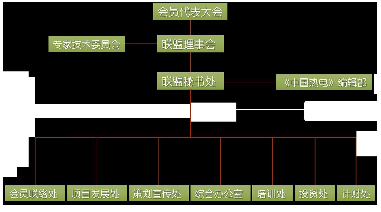 机构设置(图1)
